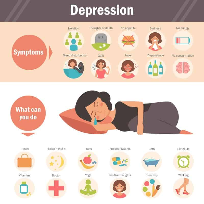 sleep Depression - symptoms and treatment