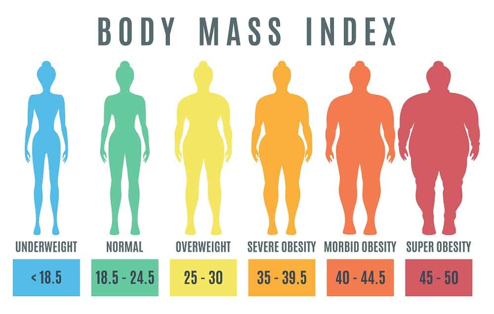 What's your BMI