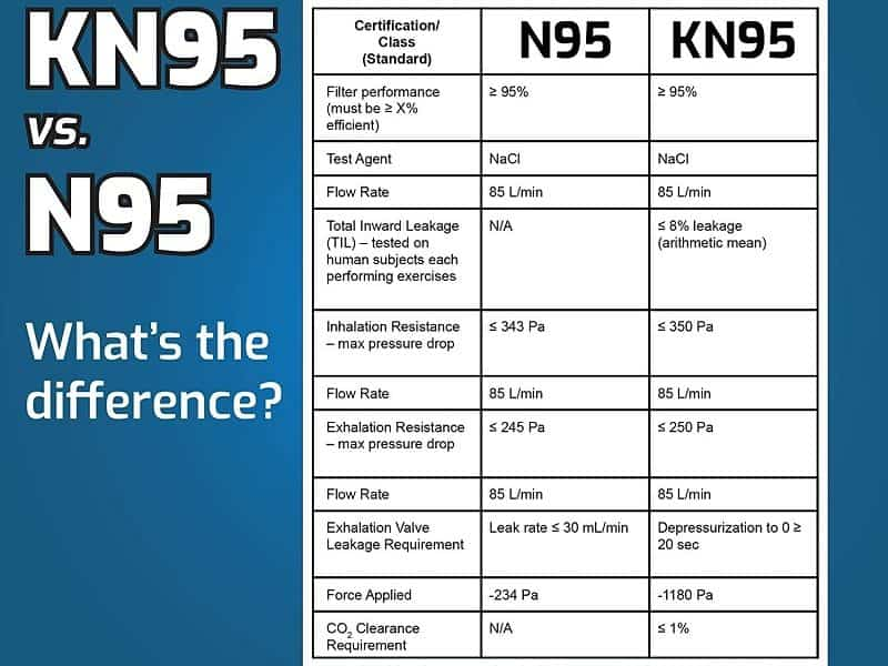 Efficient of KN95 and N95 mask
