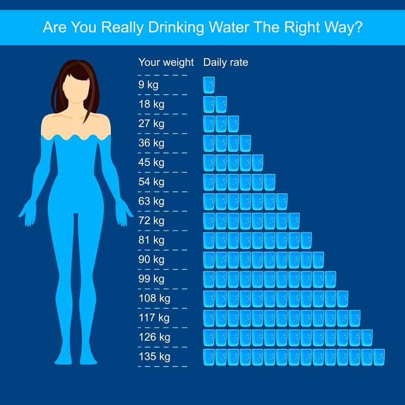 How much water should I drink based on your weight