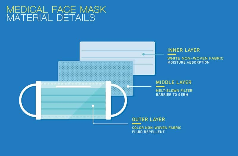 Surgical Masks have 3 layers