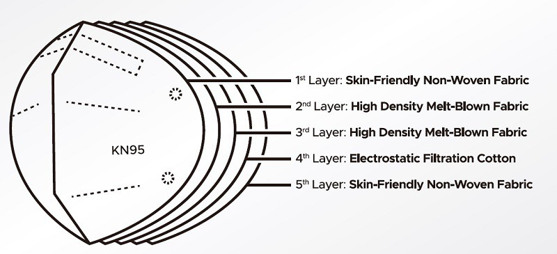 5 layers of KN95 masks