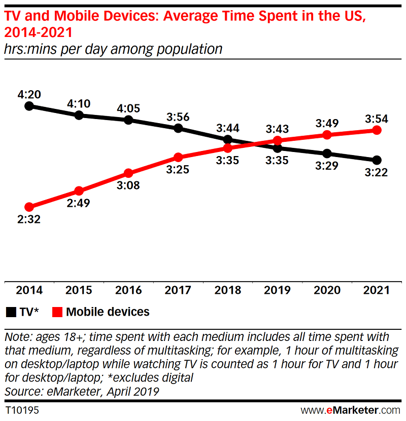 Time Spent on Digital Devices