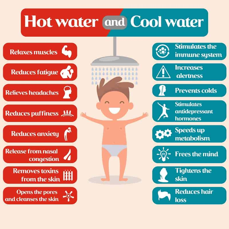 Hot Showers and Cold Showers