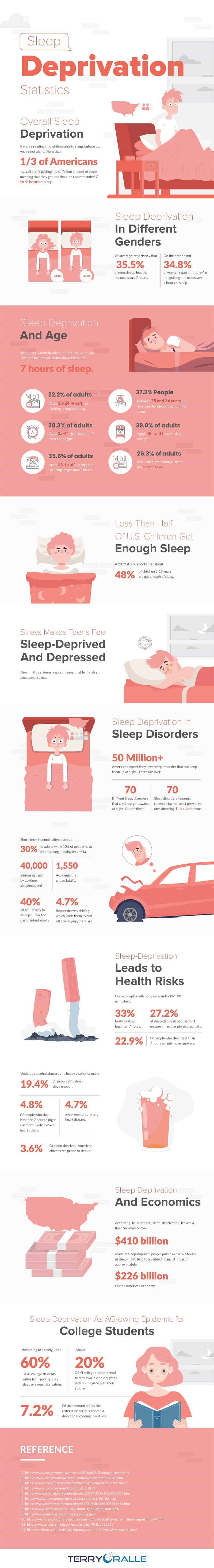 Sleep Deprivation Statistics A