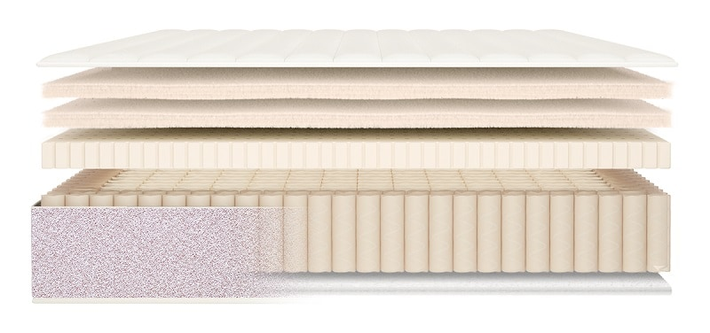 Best Organic, Eco Friendly, and Natural Mattresses birch material