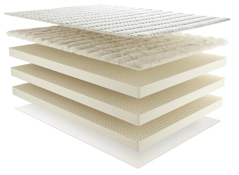 Best Organic, Eco Friendly, and Natural Mattresses plushbeds material