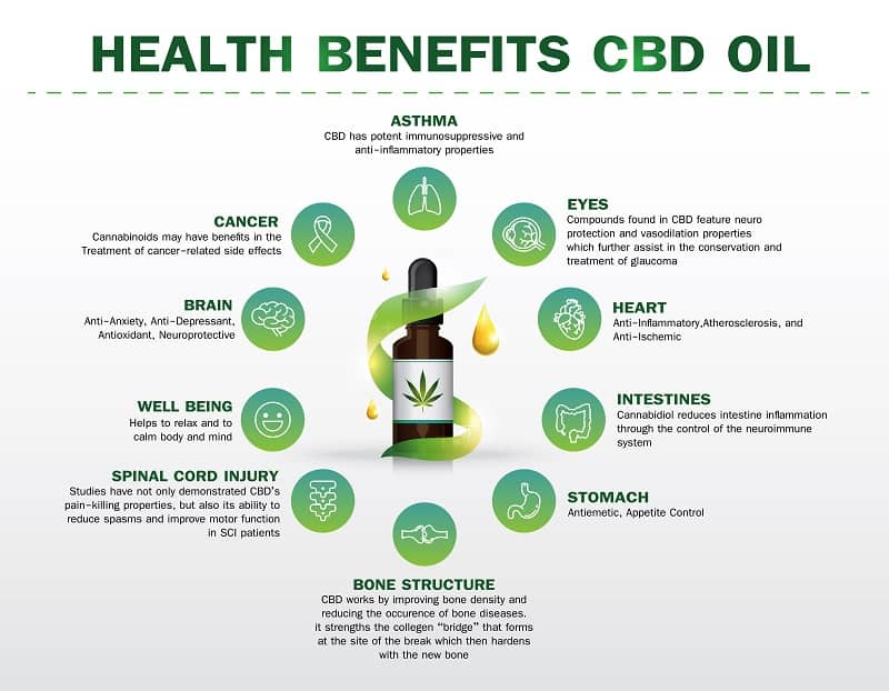 health benefits CBD oil,Medical uses for cbd oil